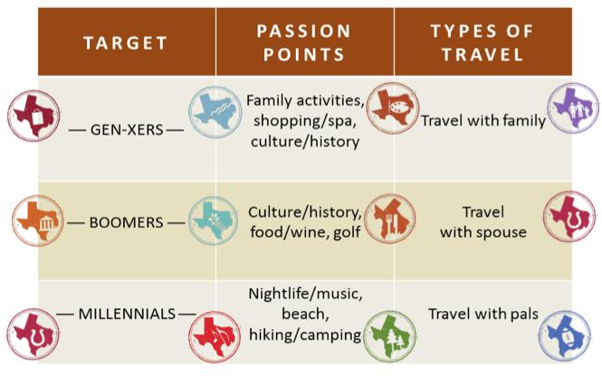 Texas Tourism Travel Marketing Case Study Target Passion Points