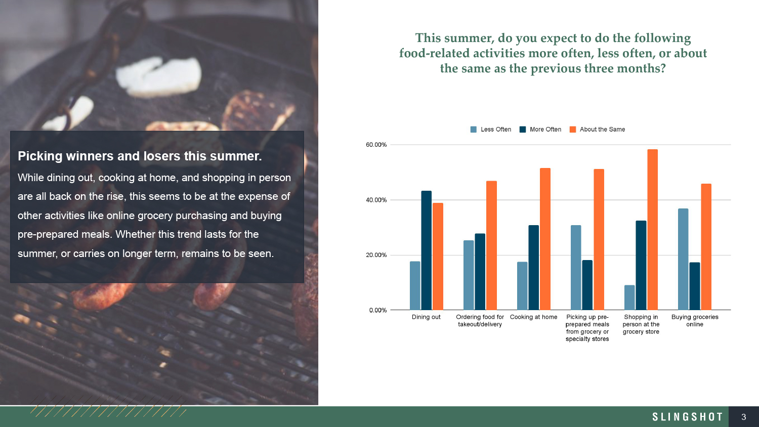 Dig-In_Dining_Forecast_Summer_2021_Thumbnail_2