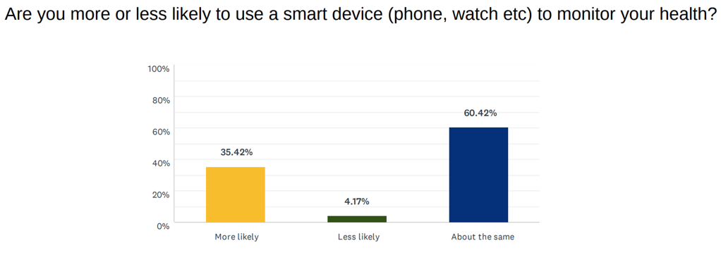 Intentions_Smart_Device