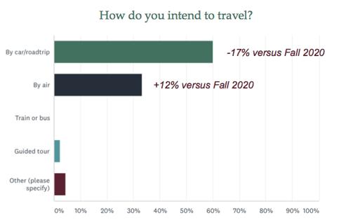 Travel_Method_2021
